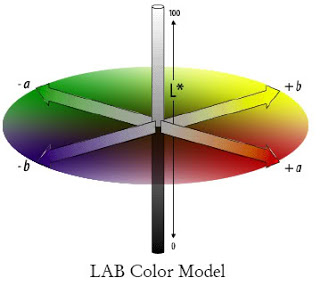 Màu Lab trong PhotoShop