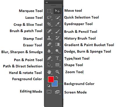 Làm quen với thanh công cụ Toolbox của Photoshop CS6
