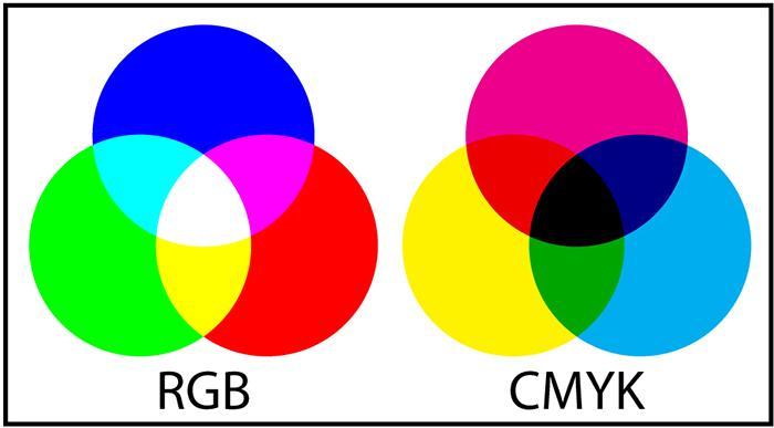 Phân biệt hệ màu CMYK và màu RGB