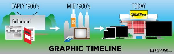 Xu hướng đồ họa tiếp thị hàng đầu